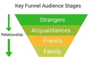 Estate Agency Funnel Audience Stages