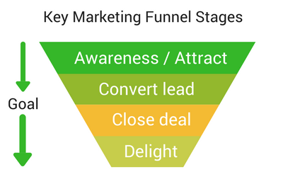 Estate Agency Funnel Marketing Stages